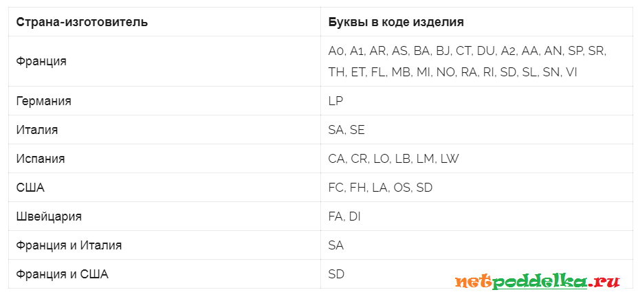 Расшифровка страны производителя по коду